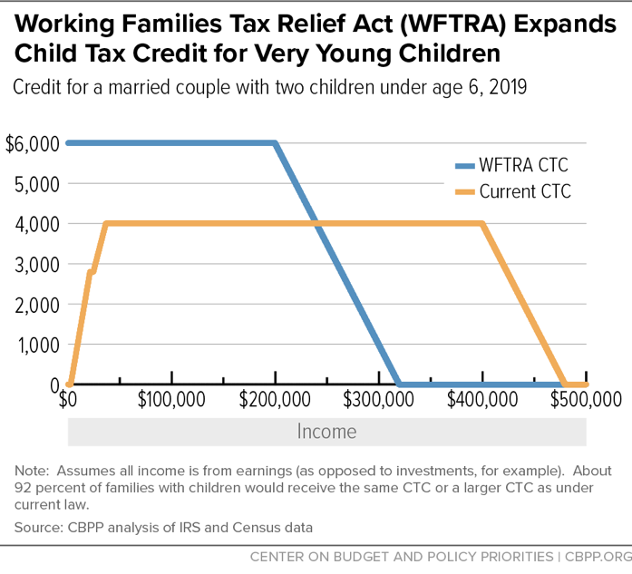 Working Families Tax Relief Act (WFTRA) Expands Child Tax Credit for Very Young Children
