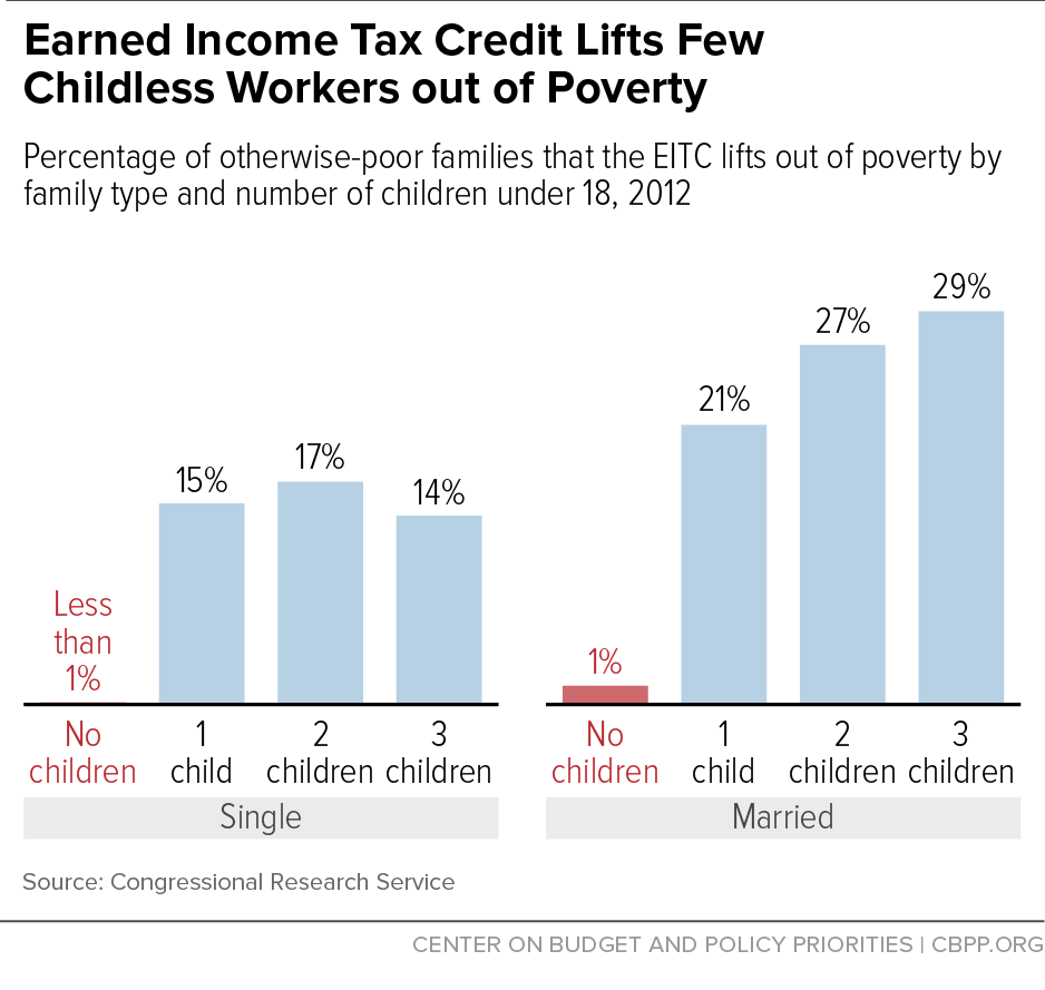 Earned Income Tax Credit Lifts Few Childless Workers out of Poverty
