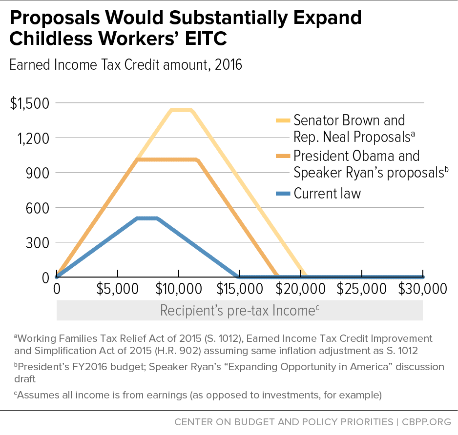 Proposals Would Substantially Expand Childless Workers' EITC