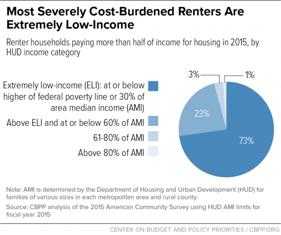 Most Severely Cost-Burdened Renters Are Extremely Low-Income