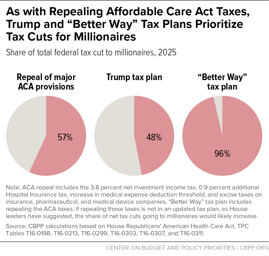 "As with Repealing Affordable Care Act Taxes, Trump and ""Better Way"" Tax Plans Prioritize Tax Cuts for Millionaires"