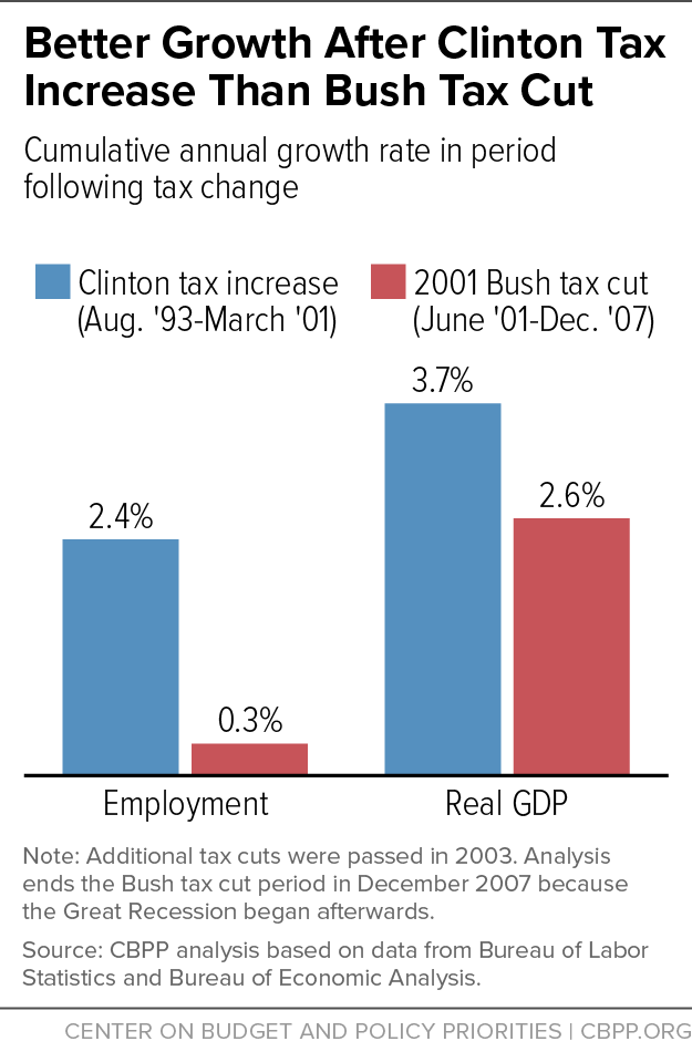 Better Growth After Clinton Tax Increase Than Bush Tax Cut