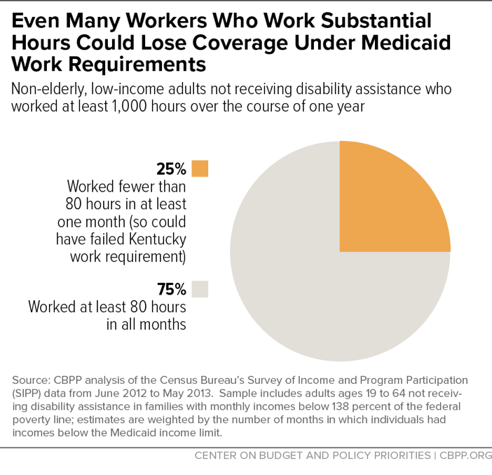 Even Many Workers Who Work Substantial Hours Could Lose Coverage Under Medicaid Work Requirements