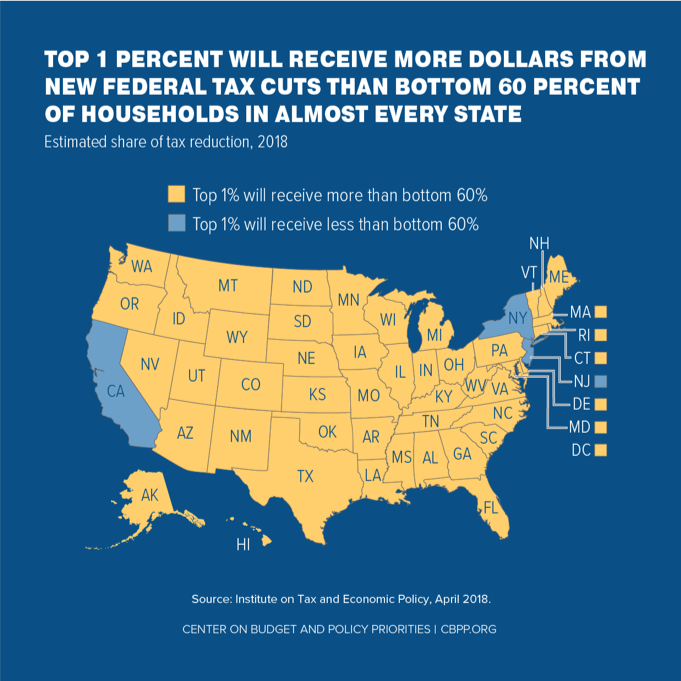 Top 1 Percent Will Receive More Dollars From New Federal Tax Cuts Than Bottom 60 Percent of Households in Almost Every State
