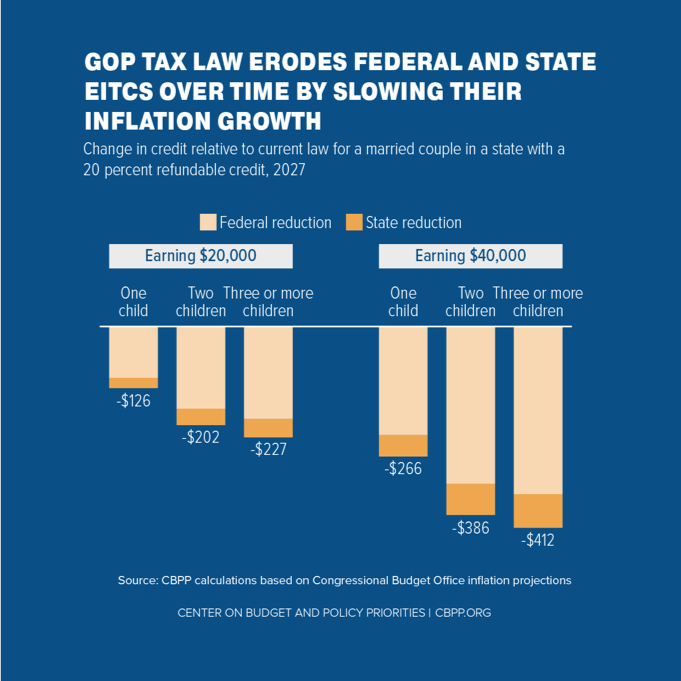GOP Tax Law Erodes Federal and State EITCs Over Time by Slowing Their Inflation Growth