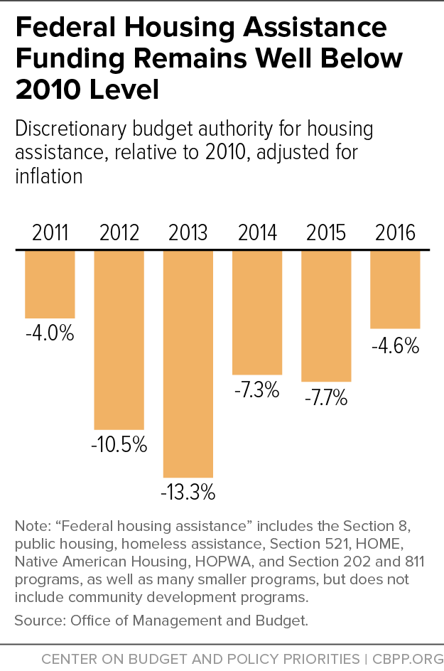 Federal Housing Assistance Funding Remains Well Below 2010 Level