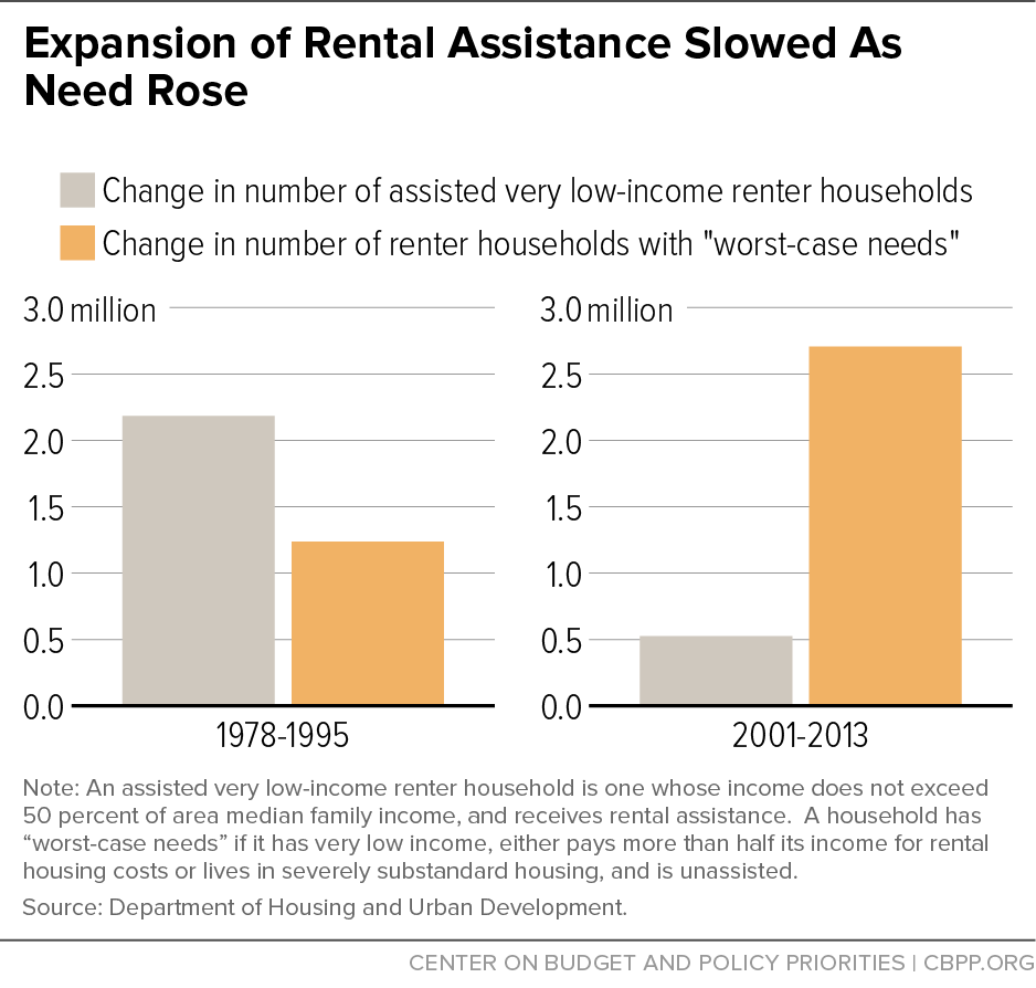 Expansion of Rental Assistance Slowed As Need Rose