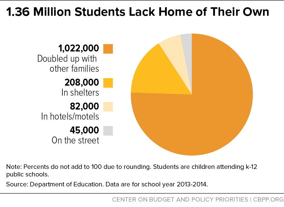 1.36 Million Students Lack Home of Their Own