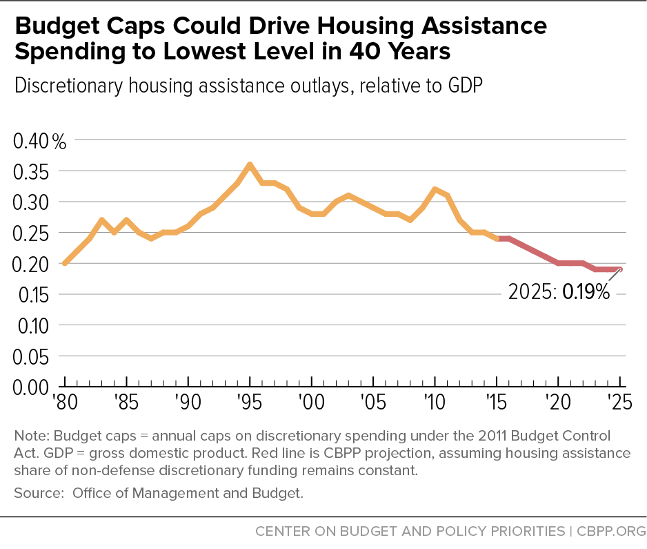 Budget Caps Could Drive Housing Assistance Spending to Lowest Level in 40 Years