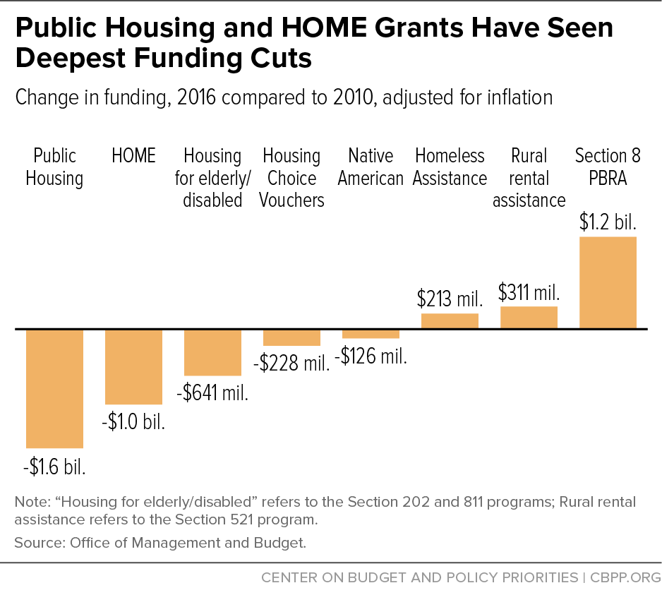 Public Housing and HOME Grants Have Seen Deepest Funding Cuts