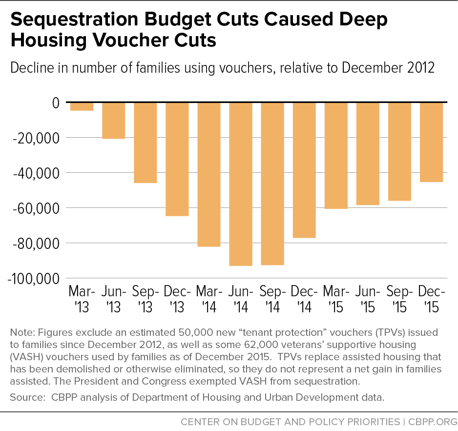 Sequestration Budget Cuts Caused Deep Housing Voucher Cuts