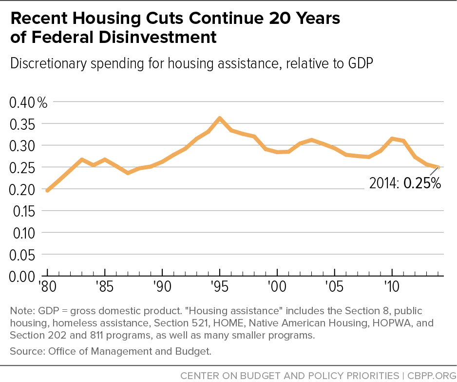 Recent Housing Cuts Continue 20 Years of Federal Disinvestment