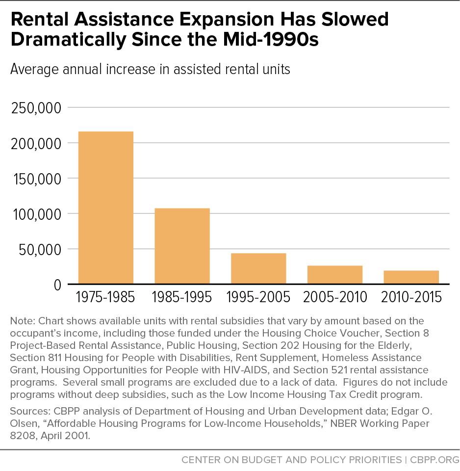 Rental Assistance Expansion Has Slowed Dramatically Since the Mid-1990s