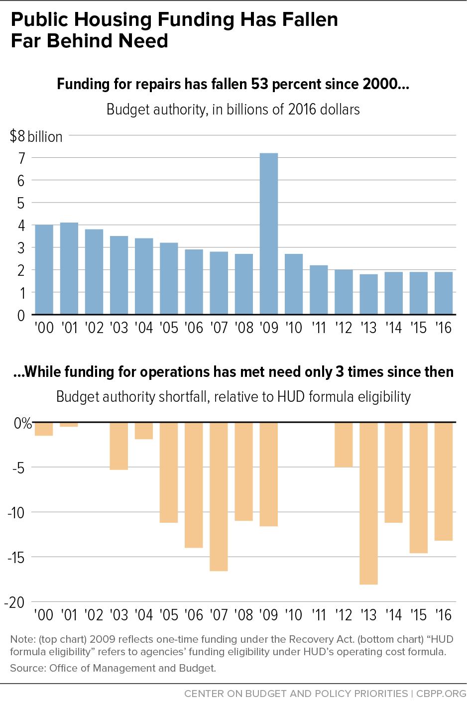 Public Housing Funding Has Fallen Far Behind Need