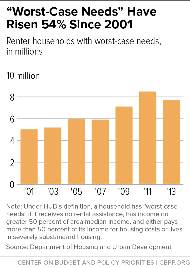 """Worst-Case Needs"" Have Risen 54% Since 2001"