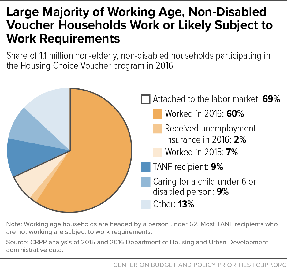 Large Majority of Working Age, Non-Disabled Voucher Households Work or Likely Subject to Work Requirements