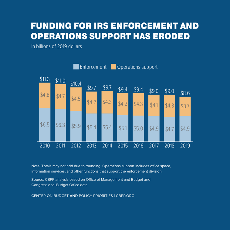 Funding for IRS Enforcement and Operations Support Has Eroded