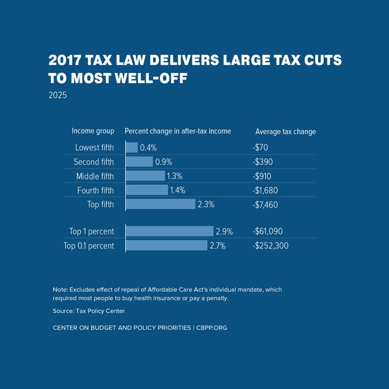 2017 Tax Law Delivers Large Tax Cuts to Most Well-Off