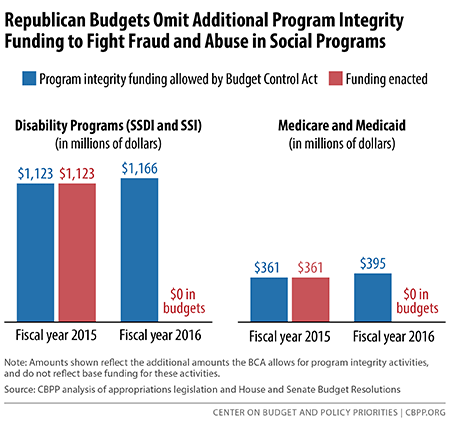 Republican Budgets Omit Additional Program  Integrity Funding to Fight Fraud and Abuse in Social Programs
