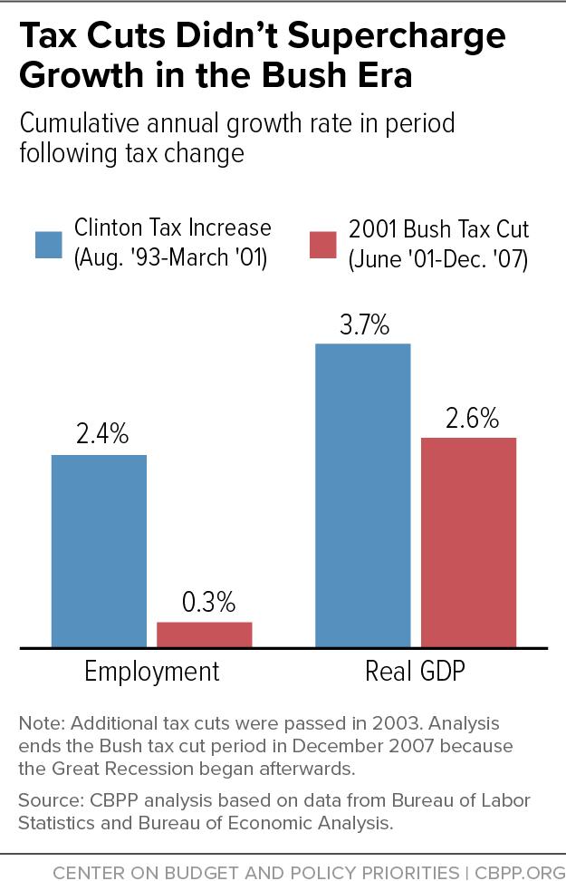 Tax Cuts Didn't Supercharge Growth in the Bush Era