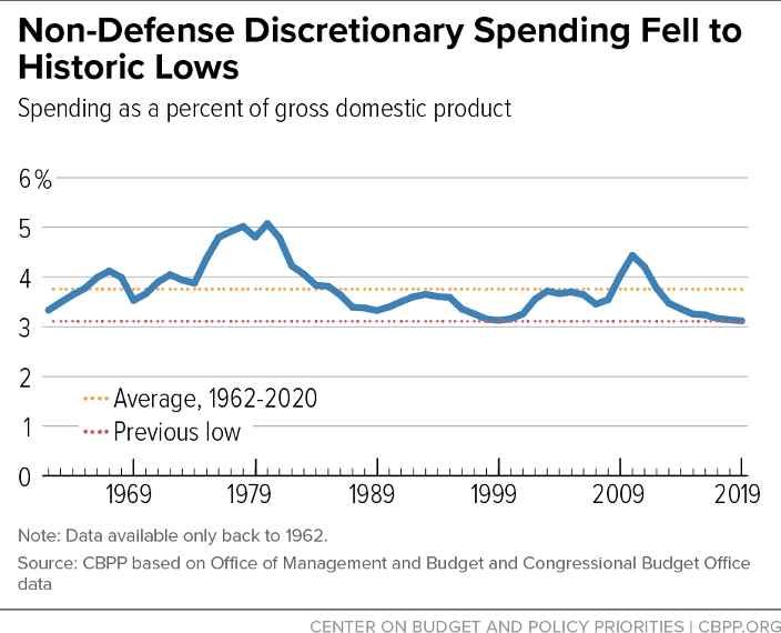 Non-Defense Discretionary Spending Fell to Historic Lows