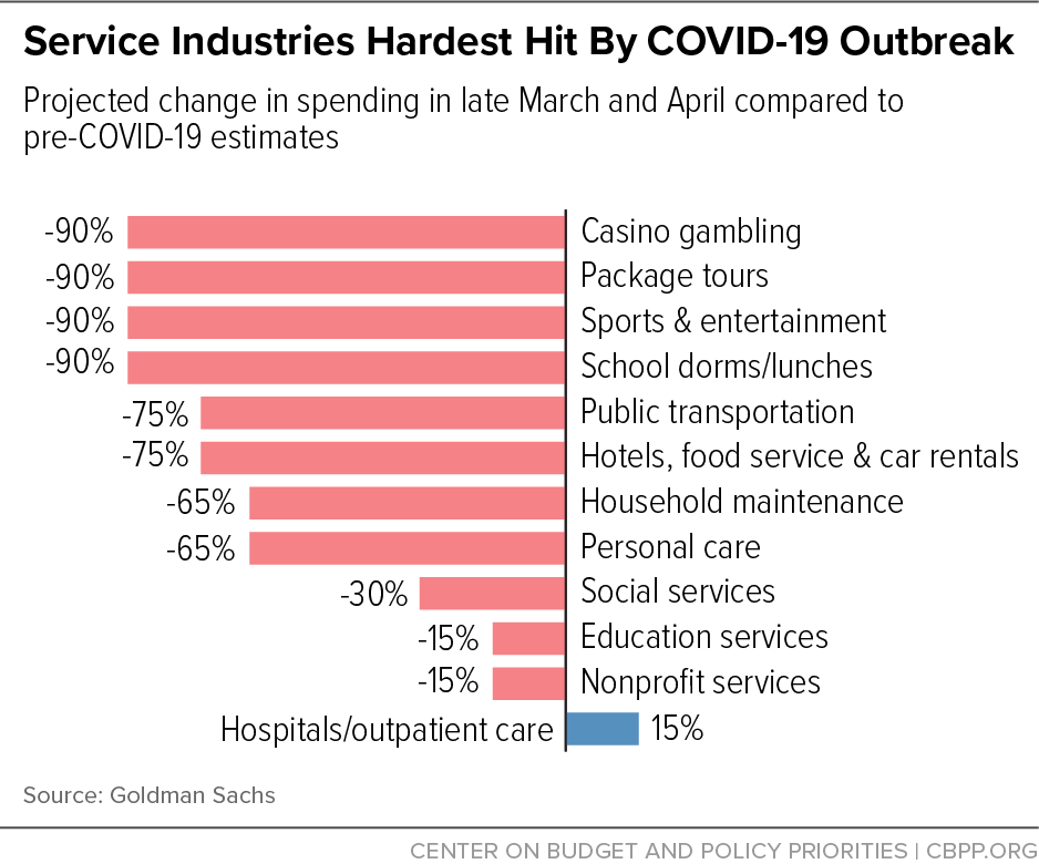 Service Industries Hardest Hit By COVID-19 Outbreak