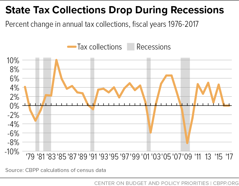 State Tax Collections Drop During Recessions