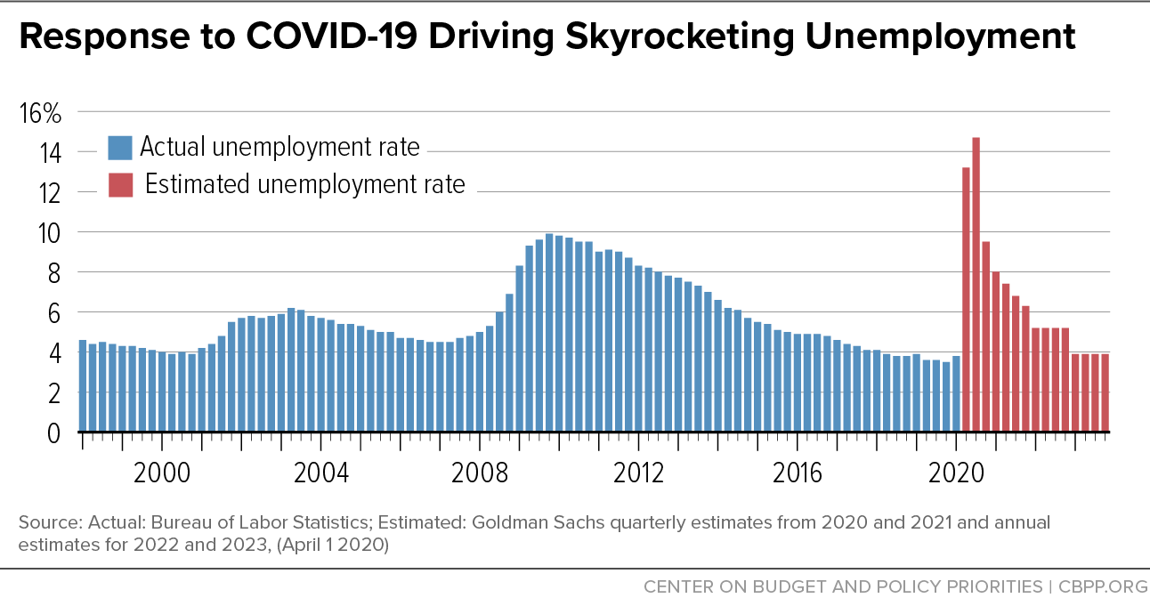 Response to COVID-19 Skyrocketing Unemployment