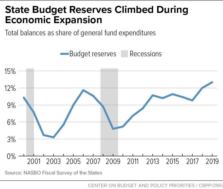 State Budget Reserves Climbed During Economic Expansion