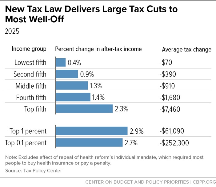 New Tax Law Delivers Large Tax Cuts to Most Well-Off