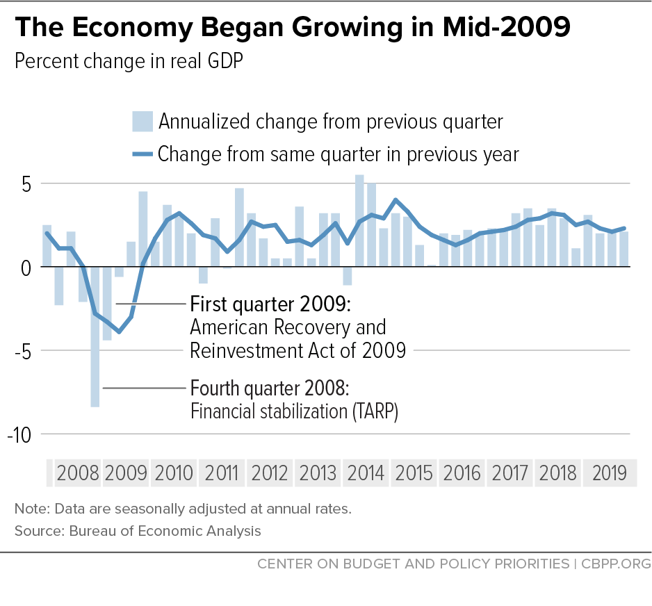 The Economy Began Growing in Mid-2009