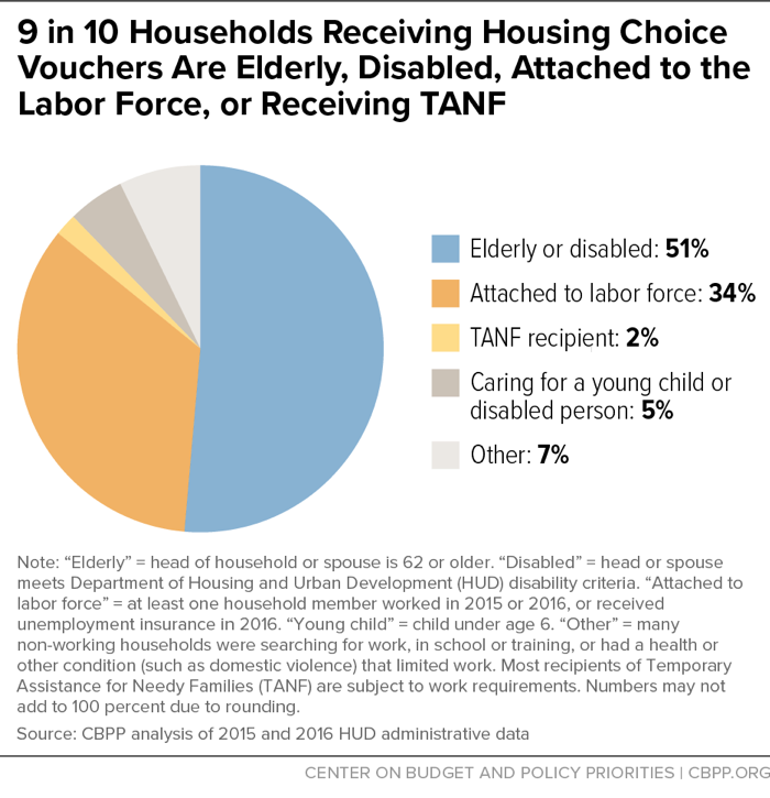 New Study Suggest Voucher Programs Are >> Housing Choice Voucher Program Oversight And Review Of Legislative
