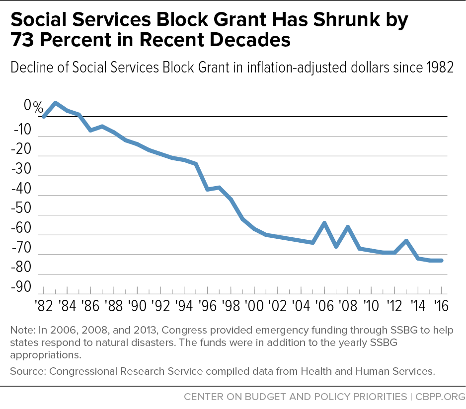 Social Services Block Grant Has Shrunk by 73 Percent in Recent Decades
