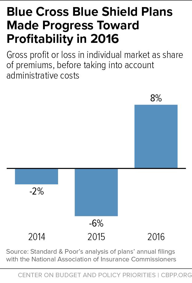 Blue Cross Blue Shield Plans Made Progress Toward Profitability in 2016