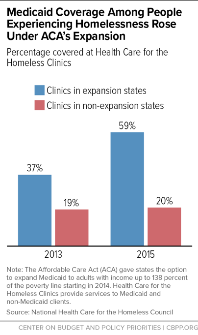 Medicaid Coverage Among People Experiencing Homelessness Rose Under ACA's Expansion