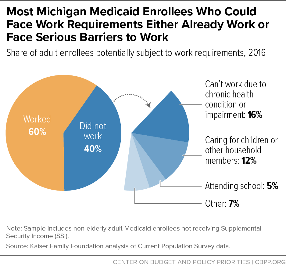 Most Michigan Medicaid Enrollees Who Could Face Work Requirements Either Already Work or Face Serious Barriers to Work