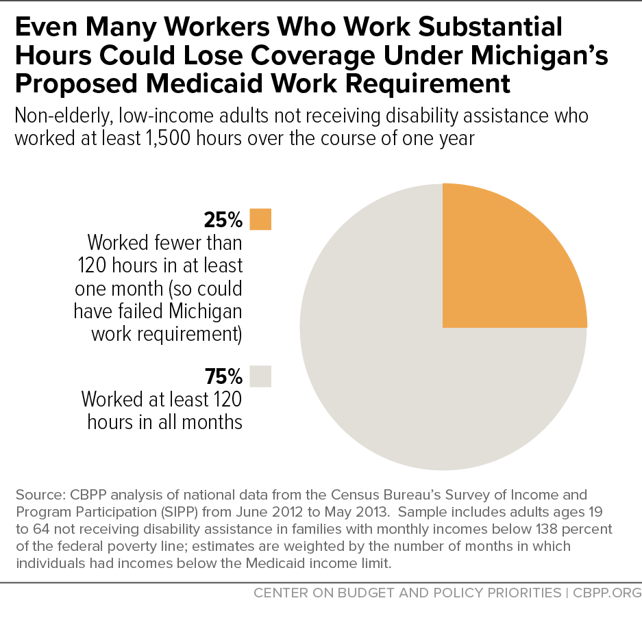 Even Many Workers Who Work Substantial Hours Could Lose Coverage Under Michigan's Proposed Medicaid Work Requirement