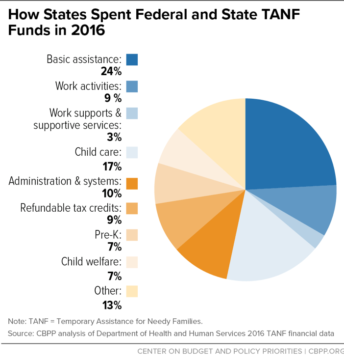 how states use funds under the tanf block grant center on budget