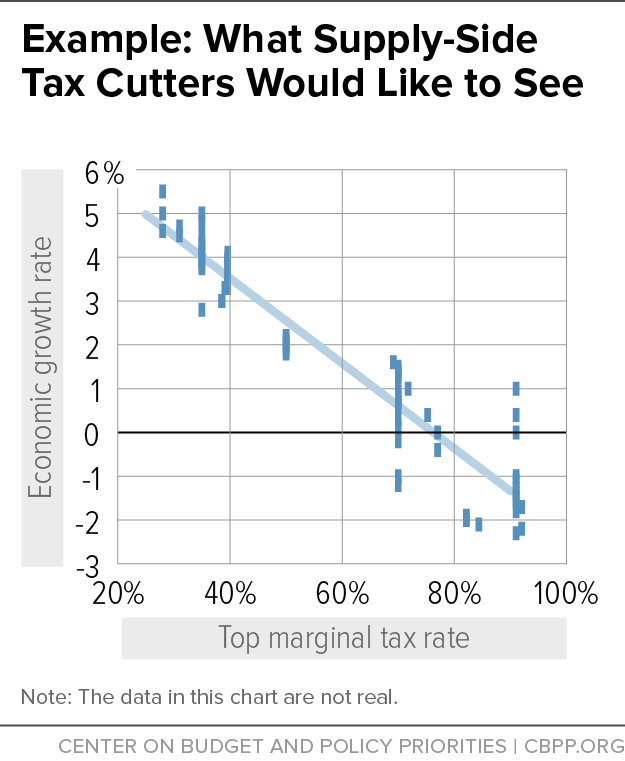 Example What Supply Side Tax Cutters Would Like To See Center On