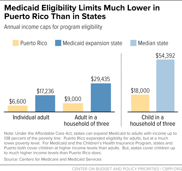 Medicaid Eligibility Limits Much Lower in Puerto Rico Than in States