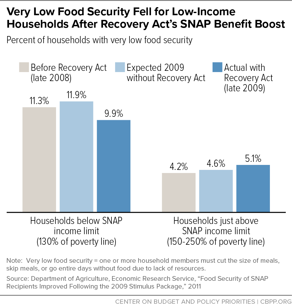 Very Low Food Security Fell for Low-Income Households After Recovery Act's SNAP Benefit Boost