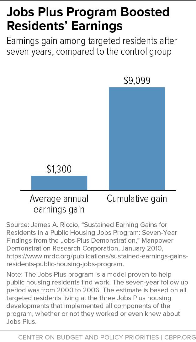 Jobs Plus Program Boosted Residents' Earnings