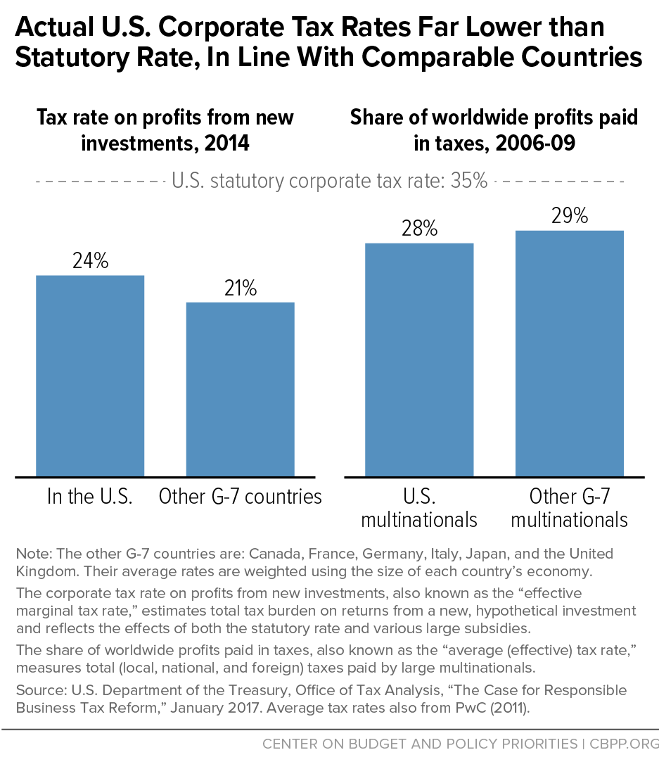 Actual U.S. Corporate Tax Rates Far Lower than Statutory Rate, In Line With Comparable Countries
