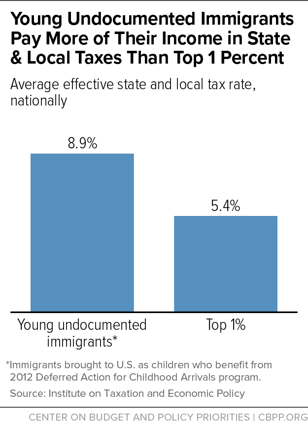 Young Undocumented Immigrants Pay More of Their Income in State & Local Taxes Than Top 1 Percent