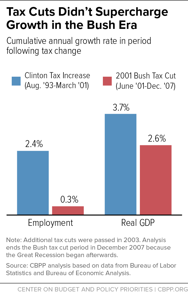 bush era tax cuts Find out which expiring tax cuts might cost you money if the two major tax-cutting bills from the bush era were the economic growth and tax.