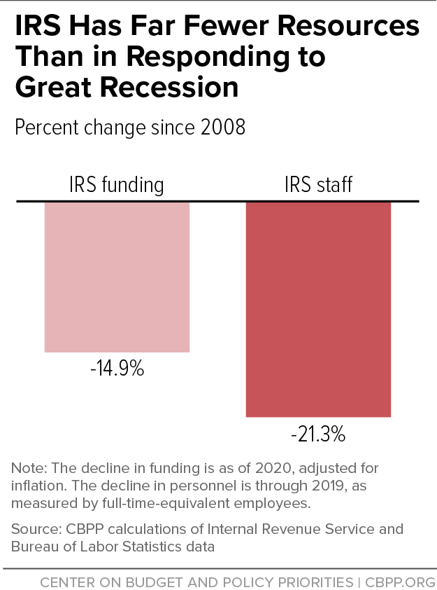 IRS Has Far Fewer Resources Than in Responding to Great Recession