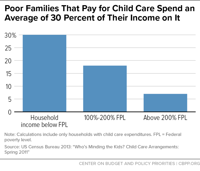 Poor Families That Pay for Child Care Spend an Average of 30 Percent of Their Income on it