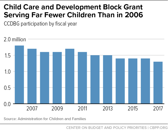 Child Care and Development Block Grant Serving Far Fewer Children Than in 2006