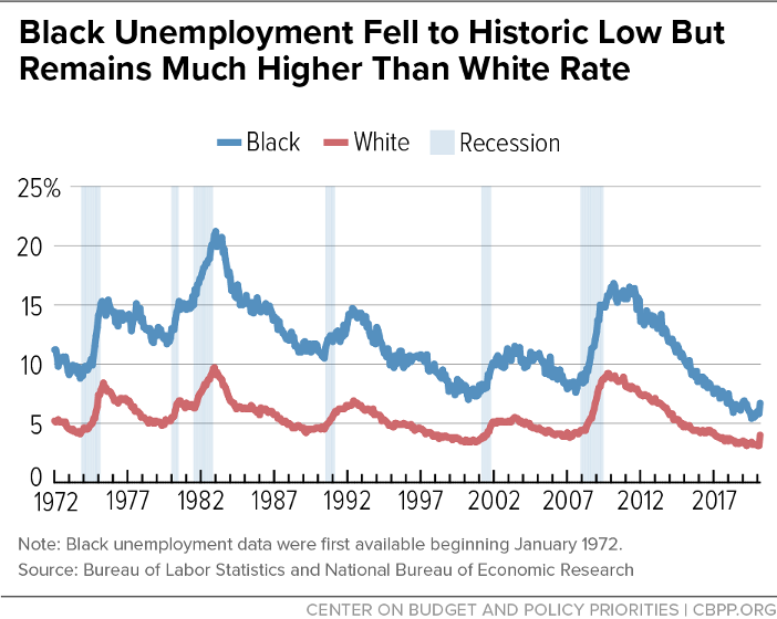 Black Unemployment Rate Fell to Historic Low But Remains Much Higher Than White Rate