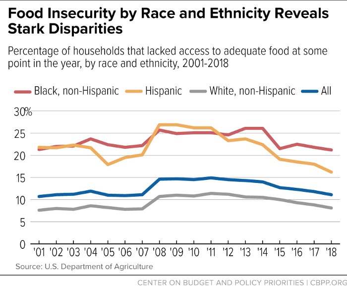 Food Insecurity by Race and Ethnicity Reveals Stark Disparities
